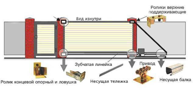 Как сделать ворота автоматическими своими руками